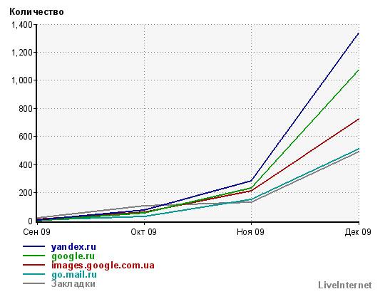 График суммарной месячной посещаемости по liveinternet